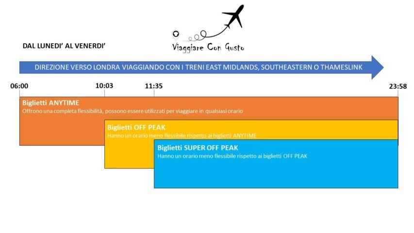 Off Peak - Direzione verso Londra - Lun - Ven